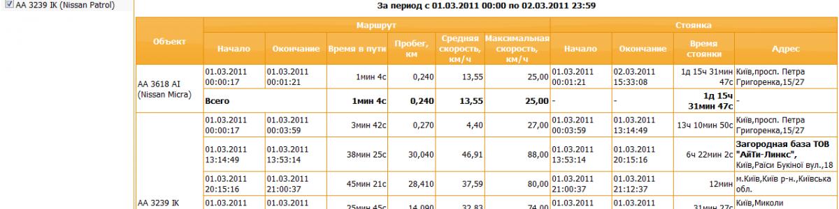 «Отчет за период» тарифа «Мониторинг» получил новый внешний вид