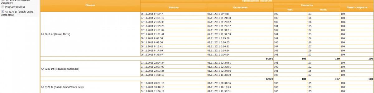 В системе GPS мониторинга «Инспектор» появился новый отчет – отчет «Превышения скорости»