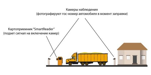 Контролировать момент заправки транспорта теперь можно с помощью фотографии